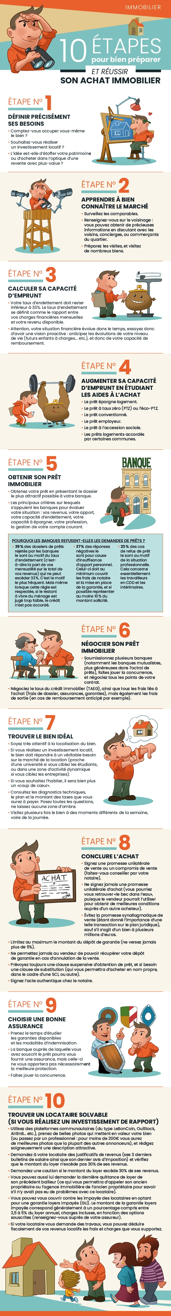 infographie achat immobilier